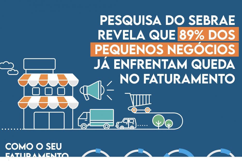 Segundo pesquisa feita pelo Sebrae, 89% das micro e pequenas empresas brasileiras já observam uma queda no seu faturamento. E 36% dos empreendedores afirmam que precisarão fechar o negócio permanentemente, em 1 mês, caso as restrições adotadas até agora p